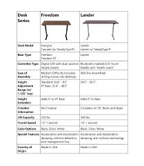 Imovr Desk Series Comparison Chart