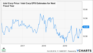 Intel 10 Year Stock Chart Intels Big Gains May Soon Fizzle Intel Corporation