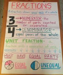 The Best 3rd Grade Anchor Charts For Your Classroom Third