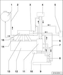 skoda octavia 1 6 engine diagram skoda wiring diagrams description drive unit > 1 6 85 kw fsi engine > engine cooling > cooling system > connection diagram for coolant hoses