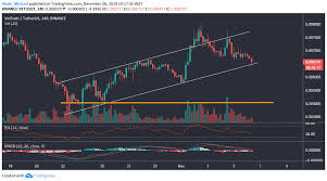 Vechain Price Analysis A Correction In The Vet Market