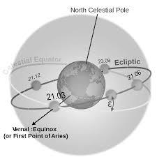 """Résultat de recherche d'images pour """"spring equinox"""""""
