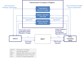 Nigeria Energy Situation Energypedia Info