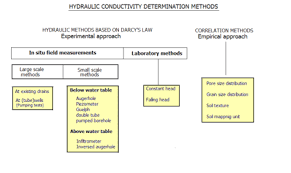 Hydraulic Conductivity Wikipedia