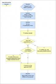 004 Technology Process Flow Chart Procurement Flowchart