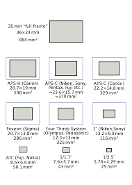 Image Sensor Size Comparison Chart Full Frame Digital Slr Wikipedia