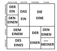 German Grammar Index