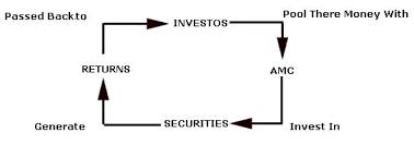 Mutual Fund Flow Chart Astitva Your Trading Companion