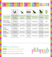 Car Seat Stroller Compatibility Chart Compare Car Seats Archives The Pishposhbaby Blog