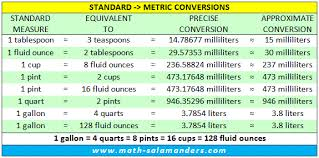 Us Customary To Metric Liquid Conversion Chart Metric