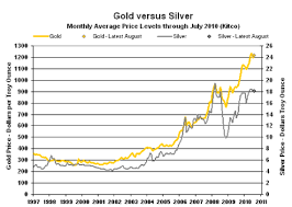 Gold Silver Price Chart Gold And Silver Prices Chemical Elements