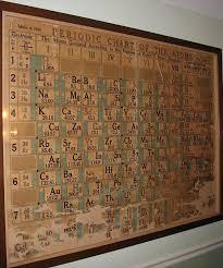 Chemistry Wall Charts Periodic Table Database Chemogenesis