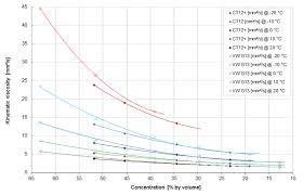 ct12 and vw g13 diluted with water kinematic viscosity over concentration by volume at several temperatures