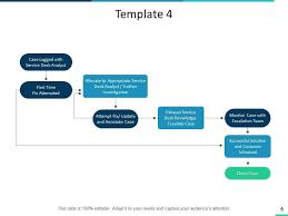 It Help Desk Process Flow Chart Consumer Service Process Flow Chart Powerpoint Presentation