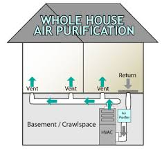 whole house air purifier. Modren House How Whole House Air Cleaners Work On Purifier P