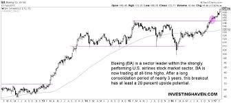 Boeing Stock Chart Boeing Stock Price On The Rise 15 Pct Upside Potential
