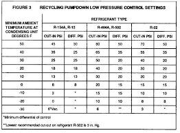 R12 Pt Chart Uses Of Refrigeration Low Pressure Controls Industrial