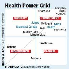 Health Food How Horlicks Boost Complan And Bournvita Fare
