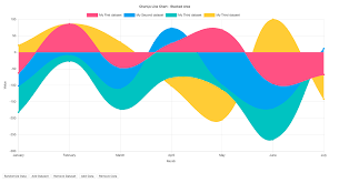 Tableau Overlapping Area Chart An Overview Of The Best Data Visualization Tools Toptal