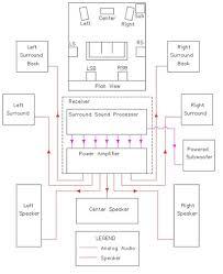 stereo system wiring diagram amplifier wiring diagram wiring Speaker Diagram Wiring home stereo system wiring diagram very best sample detail home stereo system wiring diagram wiring speakers speaker diagrams wiring