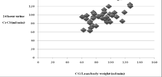 correlation between creatinine clearance calculated by cockcroft gault equation using lean weight