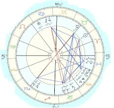 T Square In Composite Chart Help With Interpreting A Progressed Composite Chart