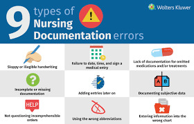 Chart Checks Nursing Nursing Documentation How To Avoid The Most Common Medical