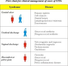 Sti Syndromic Management Chart Jornal De Pediatria