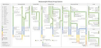 Workout Progress Charts Bodyweight Fitness Progress Chart Bodyweightfitness