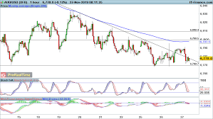 Eur Usd Gbp Usd And Aud Usd Fall Into Key Support Levels