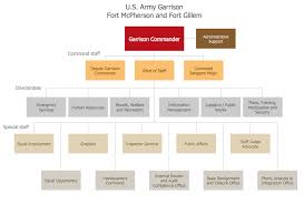Example 6 Fort Mcpherson Org Chart This Diagram Was Created