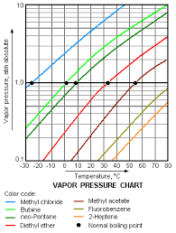 Ngss Physical Sciences Vapor Pressure Experiment