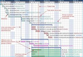 Big Picture Gantt Chart How To Create A Gantt Chart In 7 Easy Steps Toggl Blog