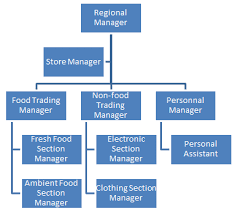 Business Strategy Of Tesco Free Samples Myassignmenthlep Com