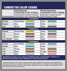 interpower north american cable interpower color coding chart