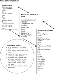 Fibromyalgia Chart Fibromyalgia Diet Lesley Martins Food Combining Chart
