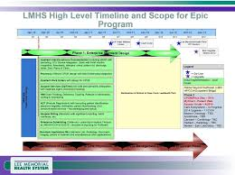 Chart Deficiency Tracking Hospital Billing Ehr Implementation Pdf Free Download