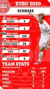 England vs Denmark: Prediction, Team ...