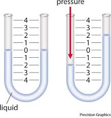 manometer diagram. noun. manometer diagram