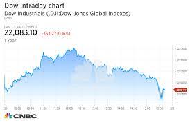 Dow Snaps 10 Day Winning Streak After Trumps Stark Warning