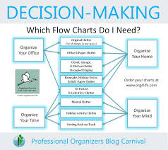 Decision Making Charts And Diagrams 45 Rational Decision Making Charts