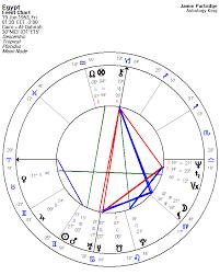 Egypt Horoscope Astrology King