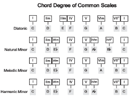 What Is A Progression Chart Music Theory Chord Progressions