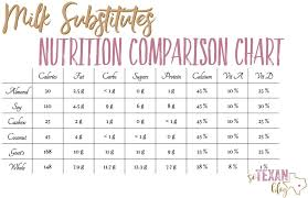 Milk Alternative Comparison Chart Milk Substitutes 101 The Low Down On Alternative Milks