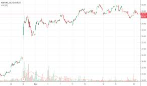 Hydrochloric Acid Price Chart Kbr Stock Price And Chart Nyse Kbr Tradingview