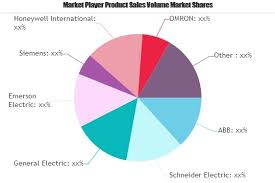 Industrial Signal Converter Market To Demonstrate A