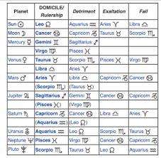 Birth Chart Explained 73 Abiding Astrology Birth Chart Explained