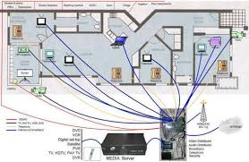 house wiring diagram software the wiring diagram smart house wiring diagrams smart home wiring diagram related to house wiring