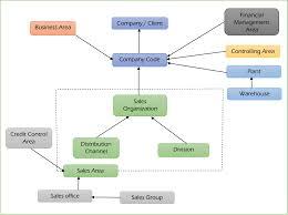 Sap Sd Organizational Structure Flow Chart Sap Sd Enterprise Structure