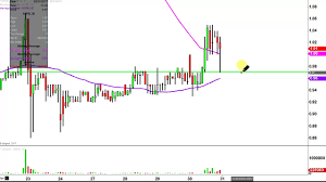 Inspiremd Inc Nspr Stock Chart Technical Analysis For 03 30 17